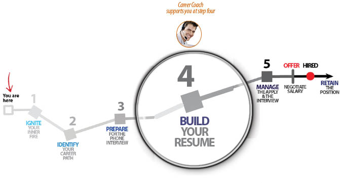 how to write a resume that works